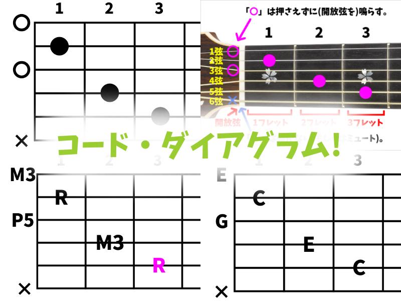 ギター コード 初心者