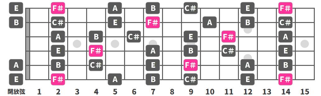 F#(G♭) マイナー・ペンタトニック・スケール】をギター指板上で ...